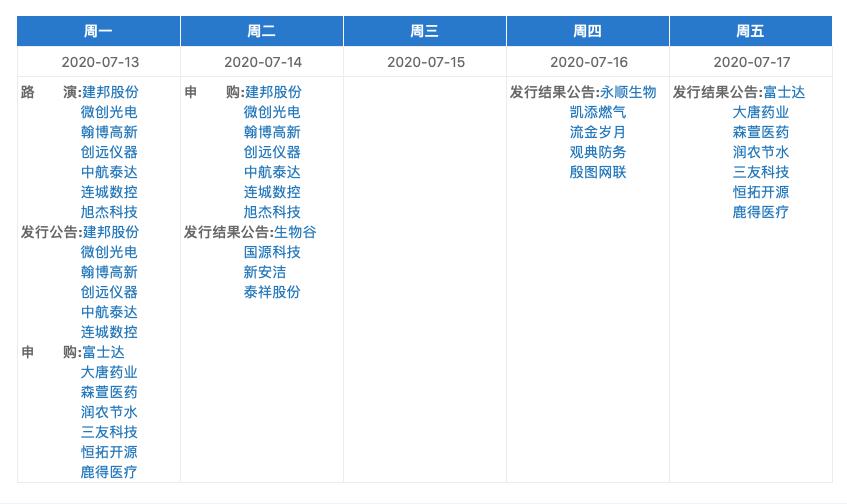 下周(7月13日~17日)精选层新股申购安排(资料来源:全国股转公司)