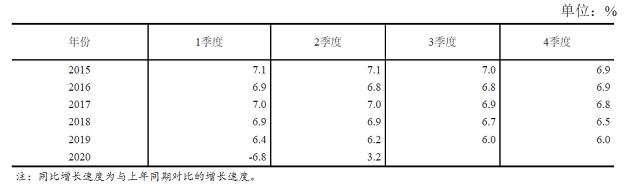资料来源:国家统计局