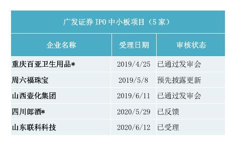 广发证券IPO中小板项目情况(资料来源:证监会官网)