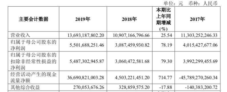 中信建投2019年年报财务数据(原料来源:公司公告)