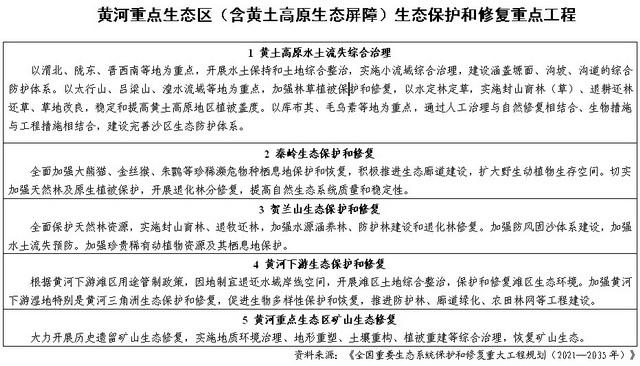 黄河重点生态区(含黄土高原生态屏障)生态保护和修复重点工程 资料来源:《全国重要生态系统保护和修复重大工程规划(2021—2035年)》