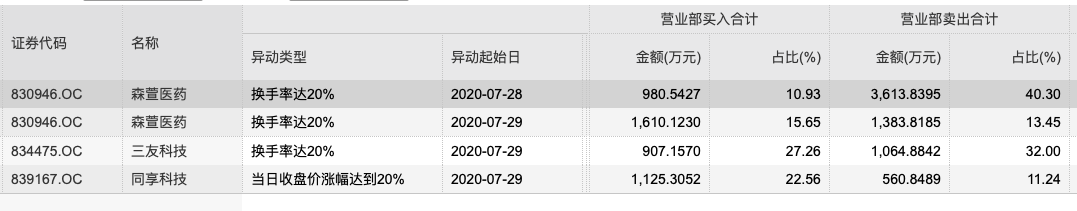 换手率逾20%个股情况(资料来源:WIND)