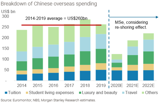 中国居民海外消耗类型