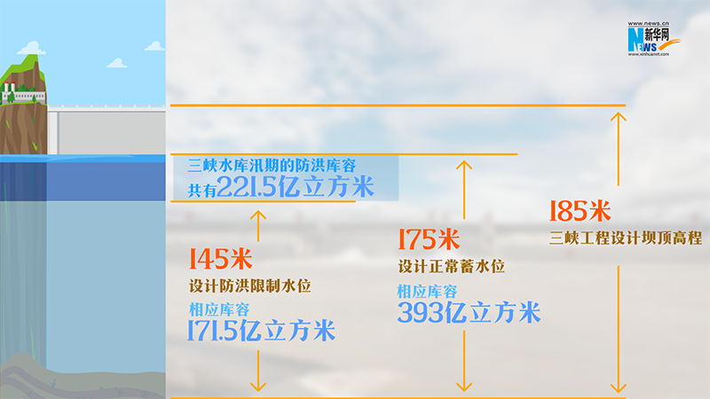 三峡水库库容水位示意图 设计:邓豪俣