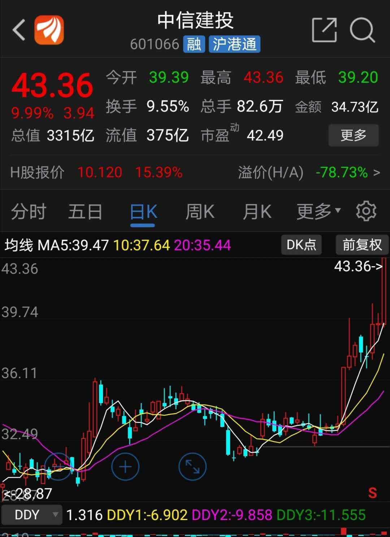 中信建投股价外现(原料来源:东方财富)