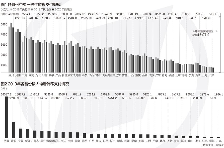 今年中央转移支付大增12.8%,超8万亿资金怎么分