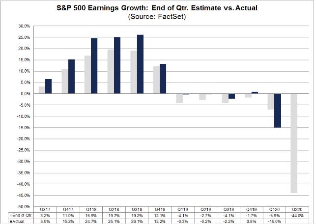 美股二季度盈利预期(资料来源:FactSet)