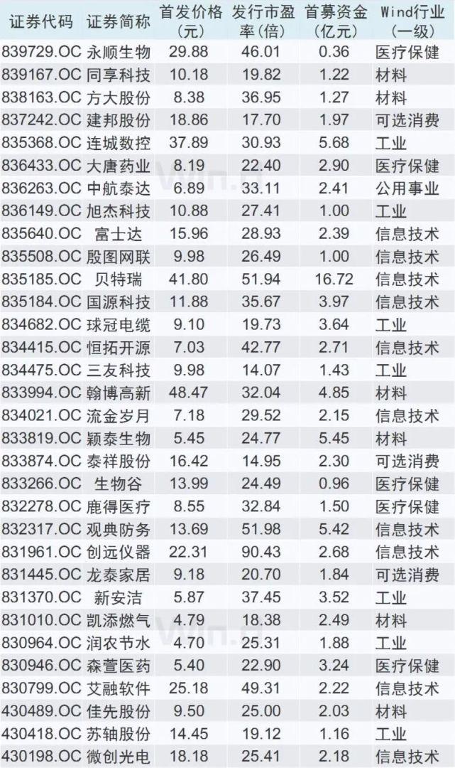 新三板精选层32家首批挂牌企业(数据来源:Wind资讯)