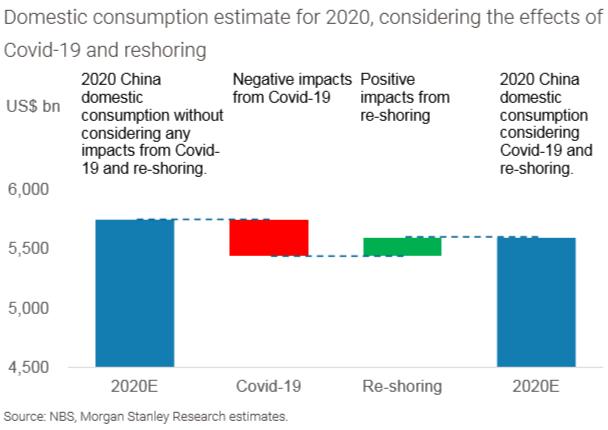 2020年中国国内消耗预期