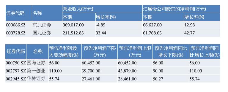 片面券商今年中报业绩情况(原料来源:WIND)