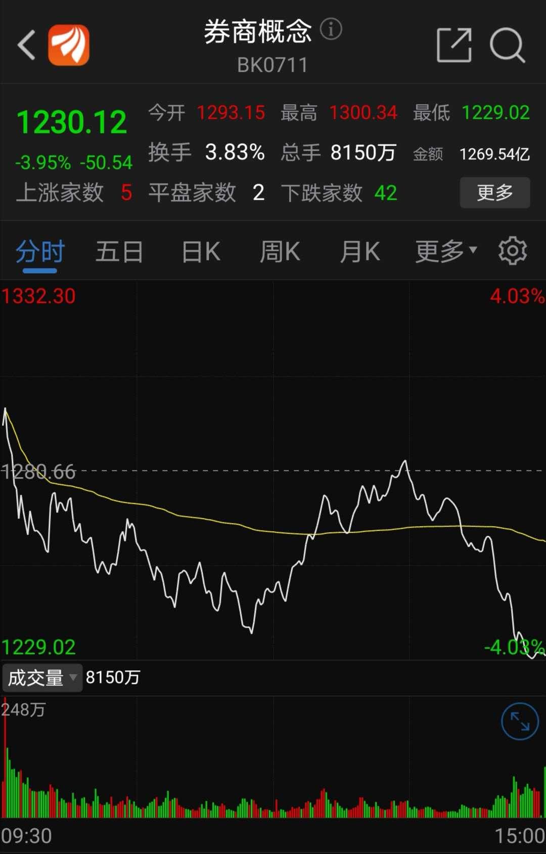 券商板块7月15日走势图(原料来源:东方财富)