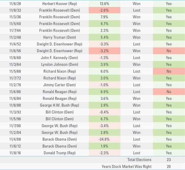 标普500指数走势与大选结果关系(资料来源:LPL Financial)