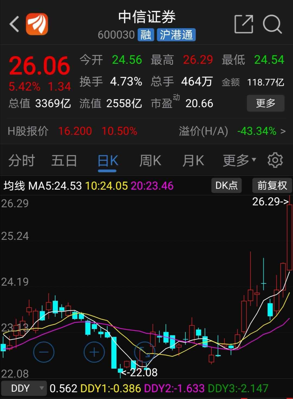 中信证券股价外现(原料来源:东方财富)