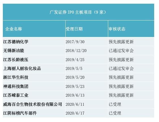 广发证券IPO主板项目情况(资料来源:证监会)