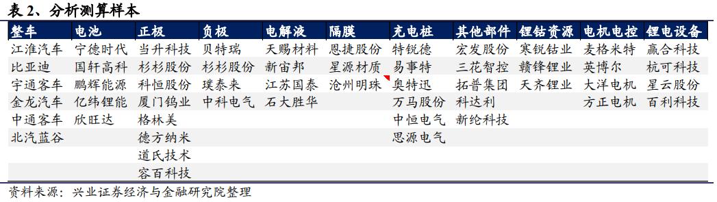 研报来源:兴业证券