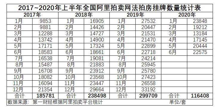 """法拍房增多源于""""断供潮""""?深圳400套样本有新发现"""