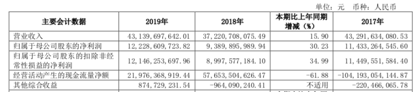 中信证券2019年年报财务指标(原料来源:公司公告)