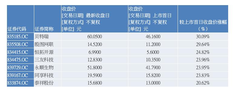 个股最新收盘价较开市首日收盘价涨幅情况(资料来源:记者据WIND整理)