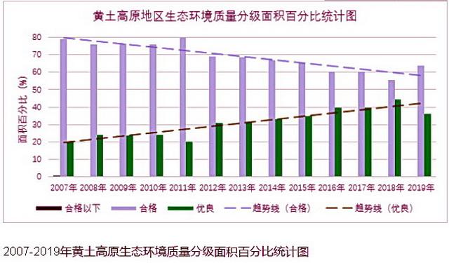 2007-2019年黄土高原生态环境质量分级面积百分比统计图 资料来源:中国气象局