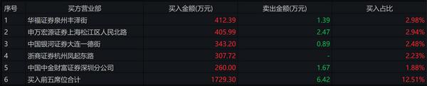 龙虎榜(数据来源:WIND资讯)