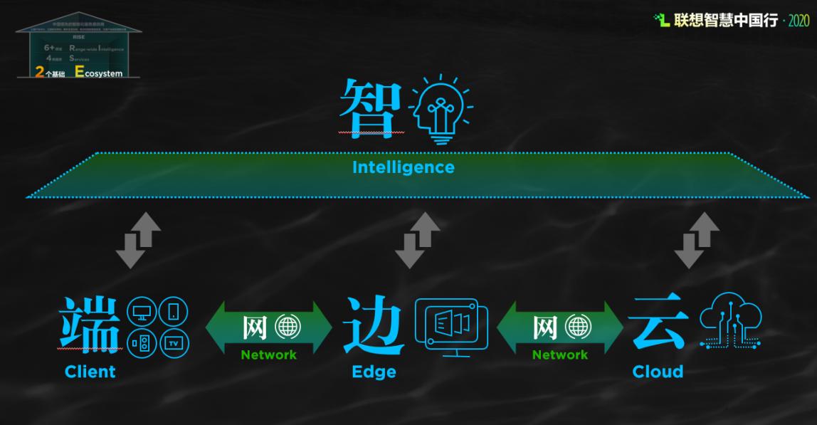 """""""端-边-云-网-智""""新一代技术架构是构成RISE战略的一个基础"""