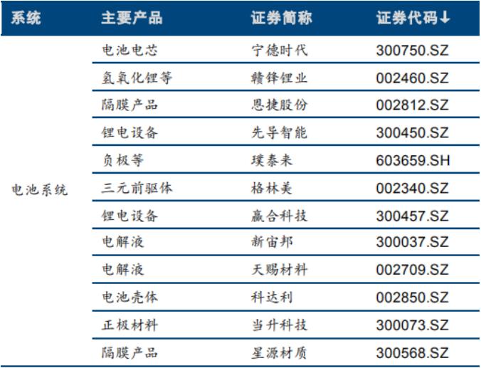 研报来源:东兴证券