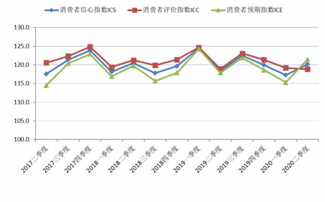 2017年第二季度至2020年第二季度上海市消耗者信念指数及其组成