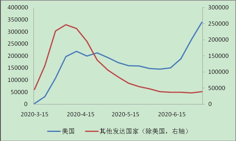 发达国家疫情蔓延加速,美国失业率连续2月下降|全球疫情与经济观察(7月6日)