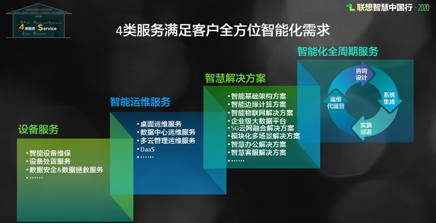 RISE智能化服务战略挑供4类服务