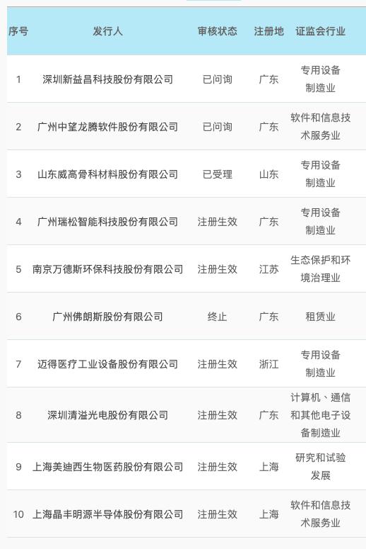 广发证券IPO科创板项目情况(资料来源:上交所)