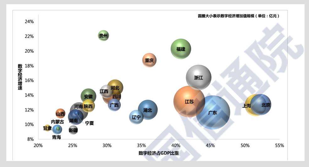 上半年我国16省GDP增速为正,数字经济成发力点