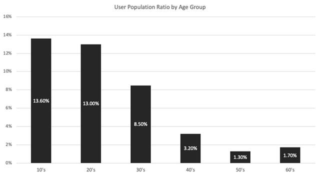 年轻人越来越喜欢短视频