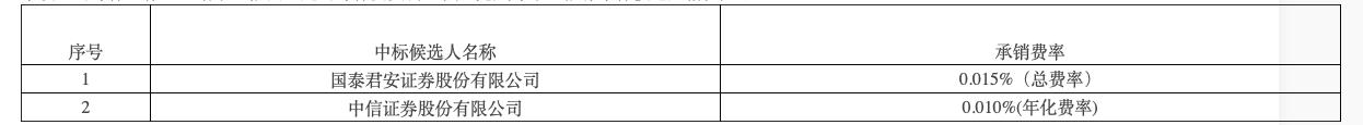 公司债券发行主承销商项目中标结果(资料来源:中核集团官网)