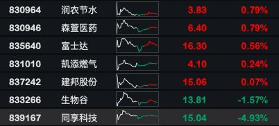 片面精选层个股7月28日市场外现(原料来源:WIND)