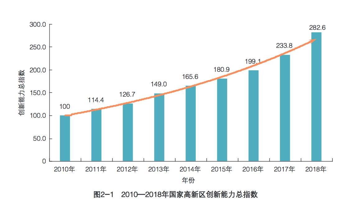 来源:《国家高新区创新能力评价报告2019》