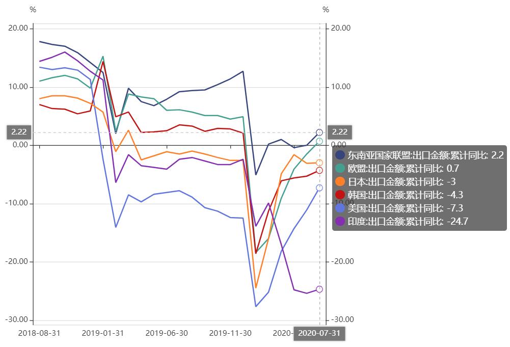 中国与亚洲部分经济体出口趋势