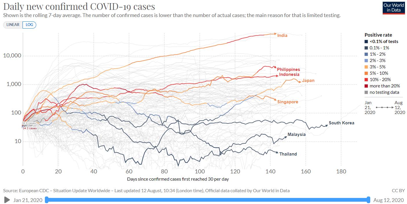 亚洲部分国家疫情发展趋势