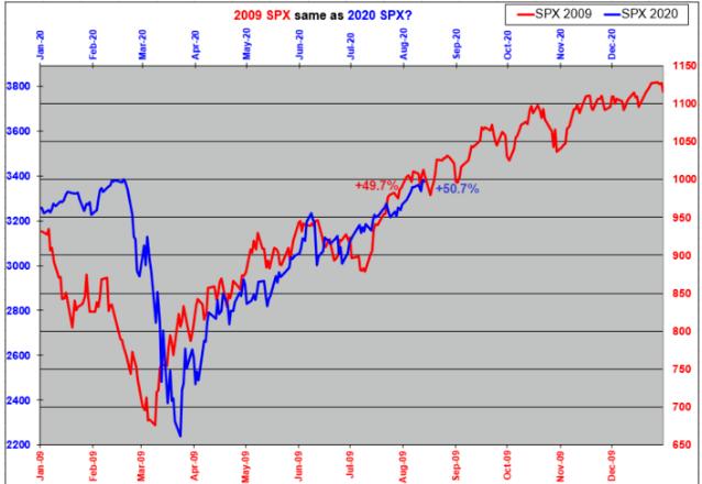 2009年和2020年标普500指数走势对比(原料来源:嘉信理财)