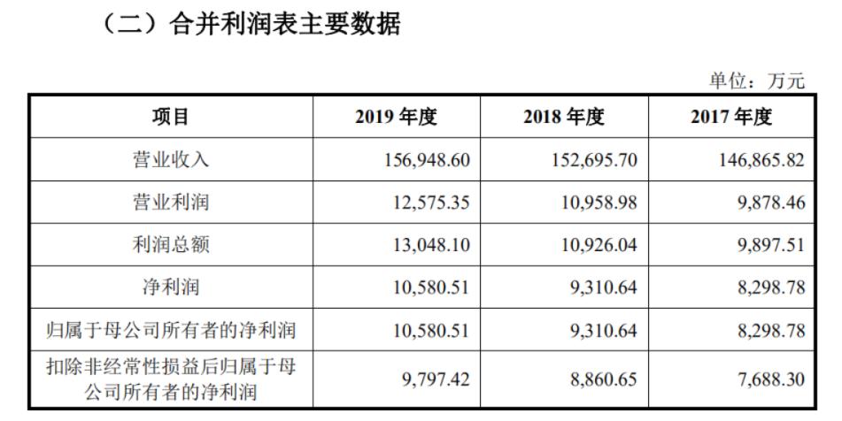 拟IPO企业无锡振华应收账款高企 行业地位披露模糊