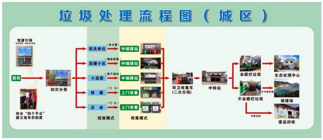 浦江县城区生活垃圾处理流程图