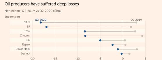 大型油企二季度亏损惨重(原料来源:道琼斯市场,FT)