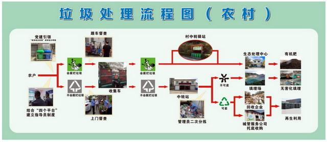 浦江县农村生活垃圾处理流程图