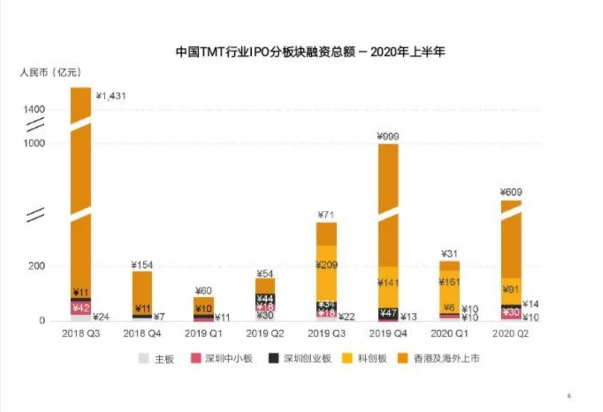 科技企业IPO半年报:21家科创板合计融资余额252亿元