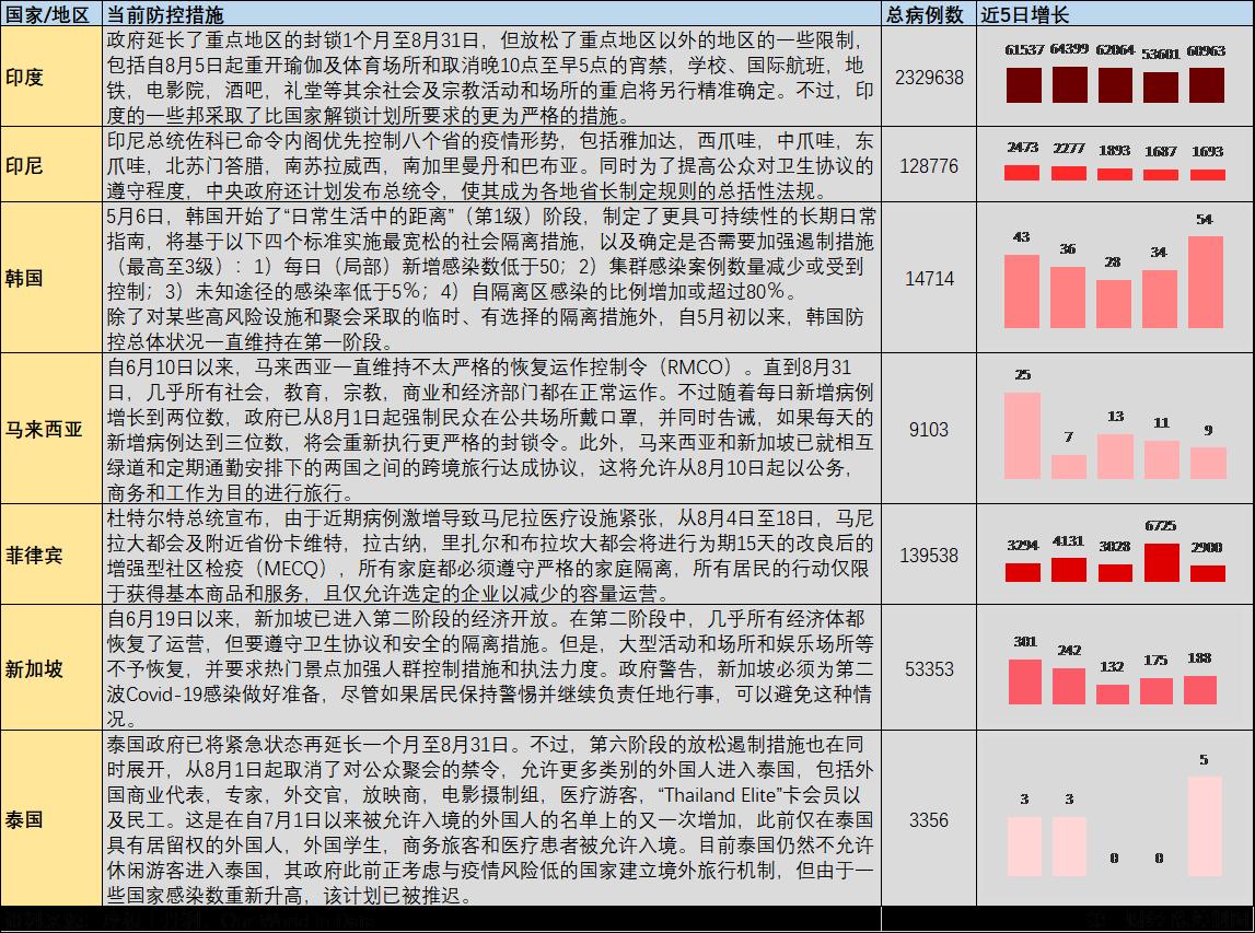亚洲各国防疫政策及疫情发展