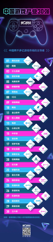 中国游戏产业30强之外:万家倒闭之后,小厂商还有机会吗