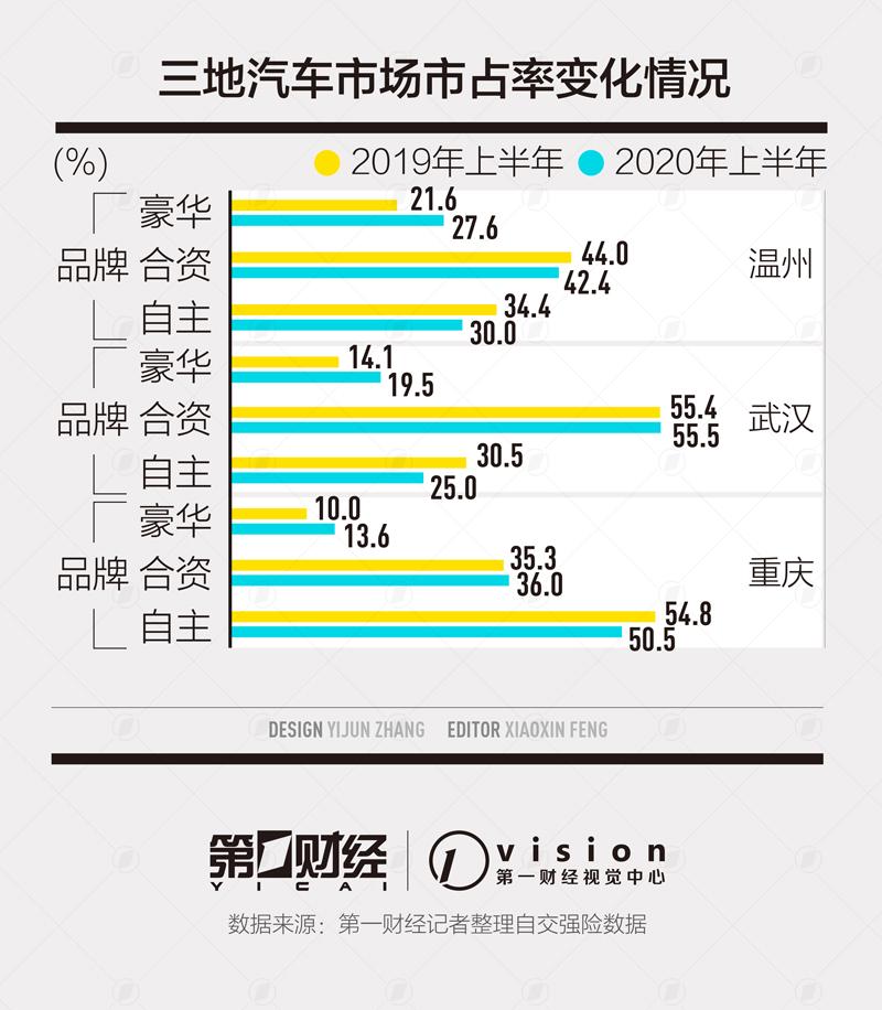 《【天辰登录测速地址】中国车市大变局,豪华车攻城略地》