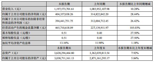 涪陵榨菜上半年营收11.98亿元 拟募资33.2亿元扩大规模