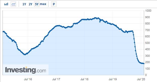 美国原油活跃钻井平台数目骤降