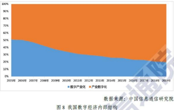 2019中国gdp比例_中国gdp构成比例图