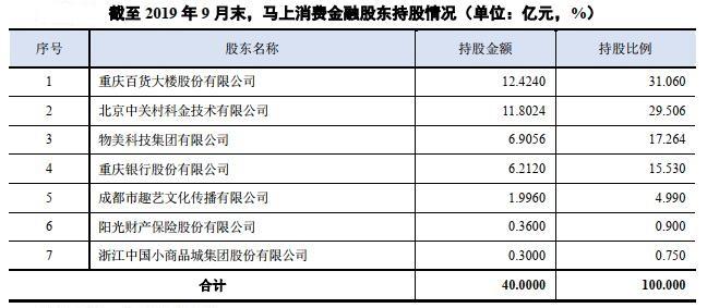 马上消费金融开启了IPO  有望成为中国A股消费金融第一股